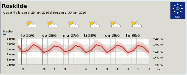 Roskilde vejr